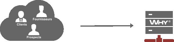 Paramétrage clé en main de votre ERP PGI WHY afin d'intégrer vos tiers clients et fournisseurs dans votre erp why